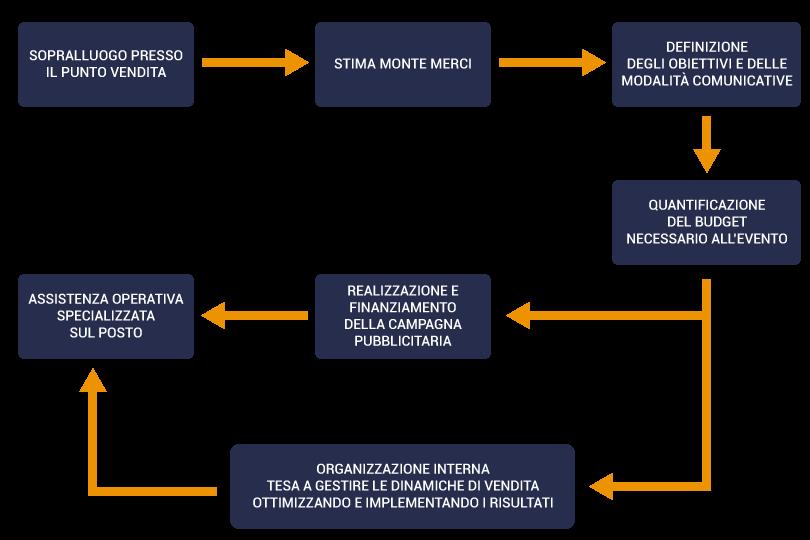 Schema organizzare una liquidazione